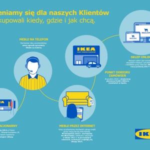 IKEA rozwija sprzedaż wielokanałową w Polsce. Fot. IKEA