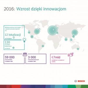 Wzrost dzięki innowacjom. Fot. Bosch