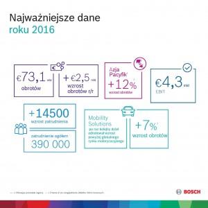 Najważniejsze dane 2016. Fot. Bosch