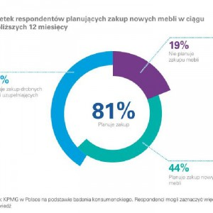 Źródło: Raport KPMG