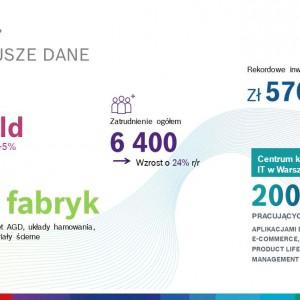 Grupa Bosch w Polsce 2017 – najważniejsze dane