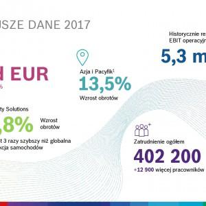 Grupa Bosch na świecie 2017 – najważniejsze dane