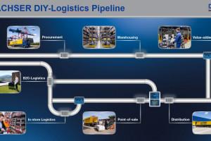 Logistyczne wsparcie dla eksportu