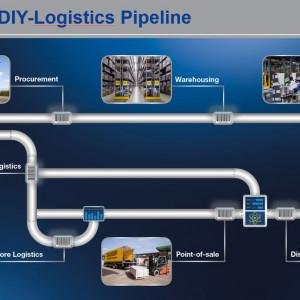 Schemat realizacji dostaw według Dachser DIY – Logistics.