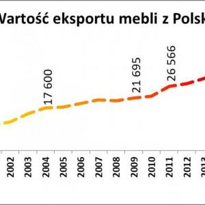 Wartość eksportu z Polski. Źródło: B+R Studio