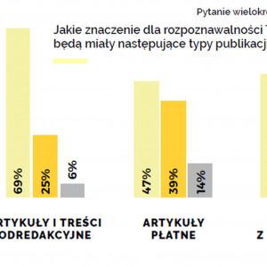 Komunikacja marki w branży wnętrzarskiej. Trendy 2020 - raport Sfera Group