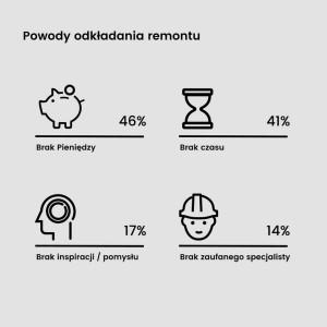 Powody odkładania remontu